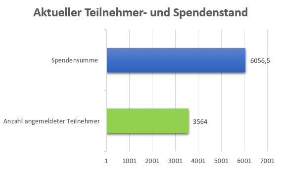 Die Gesamtlaufleistung der virtuellen RhönEnergie Challenge betrug mehr als 26.000 Kilometer!